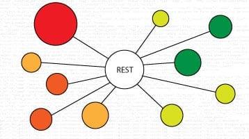 REST Diagram